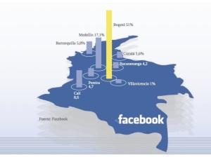 Infograf_a_uso_del_Facebook_en_Colombia